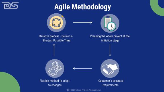 Agile   Program Manager   Program Management Certifications   Program Management Training   PgMP   SAFe   Certification   Waterfall